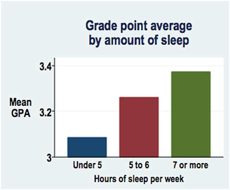 Research on the importance of sleep